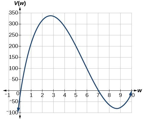 Graph of V(w)=(20-2w)(14-2w)w where the x-axis is labeled w and the y-axis is labeled V(w).
