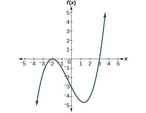 Graph of a positive odd-degree polynomial with zeros at x=-2, and 3.