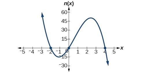 Graph of n(x)=-3x(x+2)(x-4).