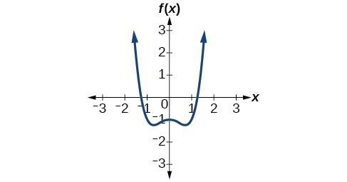 Graph of f(x)=x^4-x^2-1.