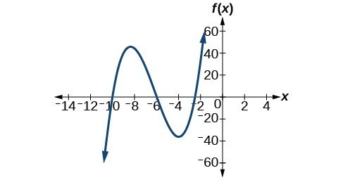 Graph of f(x)=2x^3+37x^2+200x+300.
