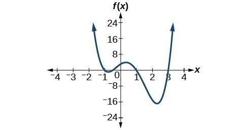 Graph of f(x)=2x^4-5x^3-5x^2+5x+3.