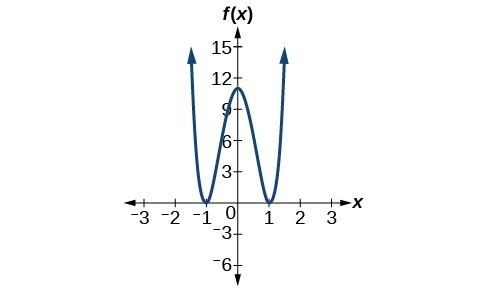 Graph of f(x)=10x^4-21x^2+11.