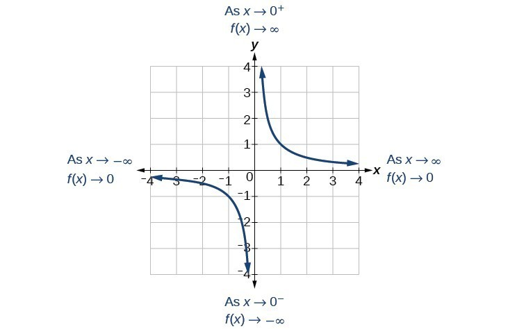 Graph of f(x)=1/x which denotes the end behavior. As x goes to negative infinity, f(x) goes to 0, and as x goes to 0^-, f(x) goes to negative infinity. As x goes to positive infinity, f(x) goes to 0, and as x goes to 0^+, f(x) goes to positive infinity.