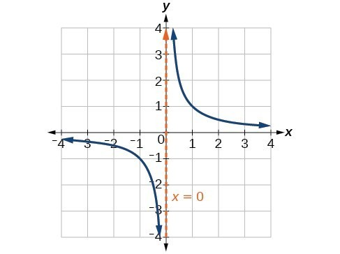Graph of f(x)=1/x with its vertical asymptote at x=0.