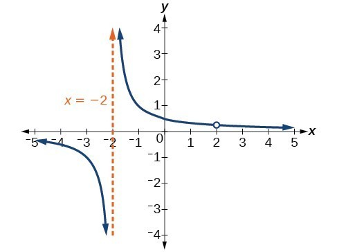 Identify vertical and horizontal asymptotes college algebra graph of kxx 2x ccuart Choice Image