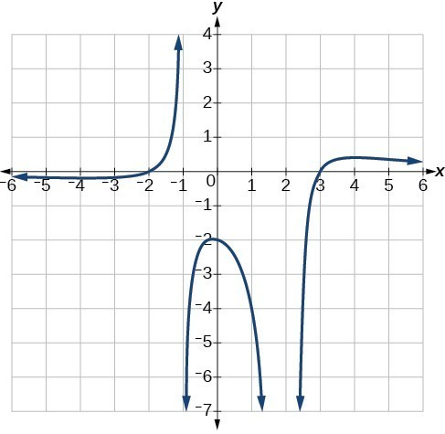 graph rational functions college algebra