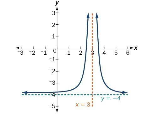 Graph of f(x)=1/(x-3)^2-4 with its vertical asymptote at x=3 and its horizontal asymptote at y=-4.