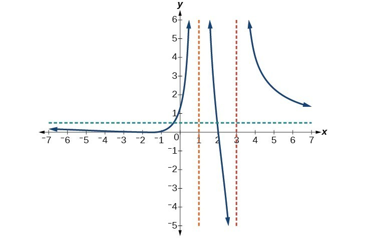 Graph of f(x)=(x+2)^2(x-2)/2(x-1)^2(x-3) with its vertical and horizontal asymptotes.