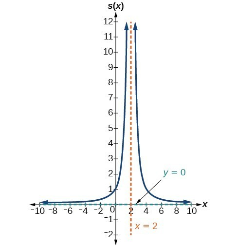 Graph of s(x)=4/(x-2)^2 with its vertical asymptote at x=2 and horizontal asymptote at y=0.