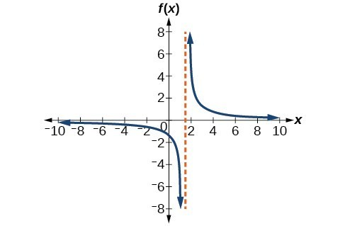 Graph of f(x)=4/(2x-3).