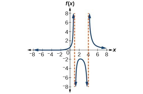 Graph of f(x)=(x+2)/(x-1)(x-4).