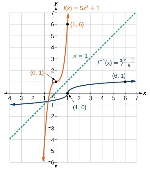 Graph of f(x)=5x^3+1 and its inverse, f^(-1)(x)=3sqrt((x-1)/(5)).