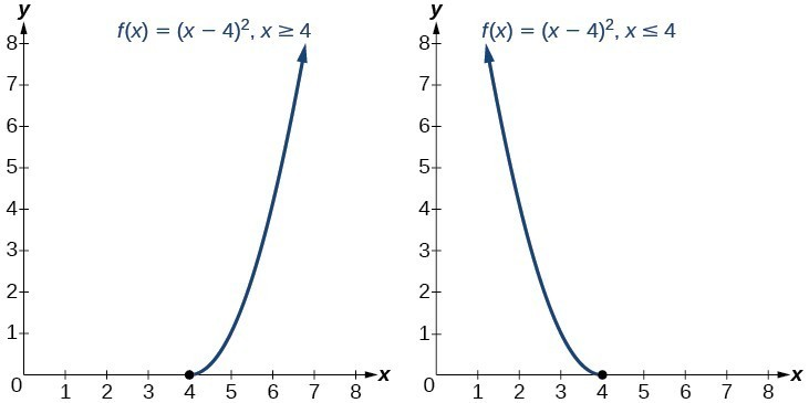 Two graphs of f(x)=(x-4)^2 where the first is when x>=4 and the second is when x<=4.