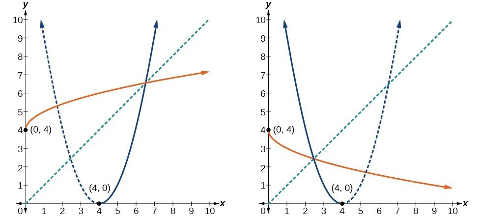 Two graphs of a parabolic function with half of its inverse.