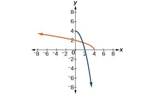 Graph of f(x)=4- x^2 and its inverse, f^(-1)(x)= sqrt(4-x).