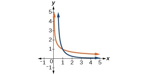 Graph of f(x)= 1/x^2 and its inverse, f^(-1)(x)= sqrt(1/x).