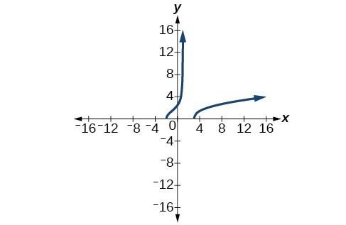 Graph of f(x)= sqrt((x+2)(x-3)/(x-1)).