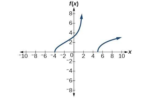 Graph of f(x)= sqrt((x^2-x-20)/(x-2)).