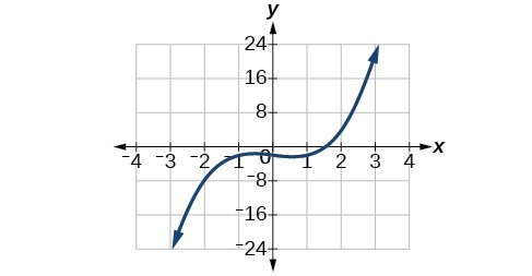 Graph of f(x)= x^3-x-2.