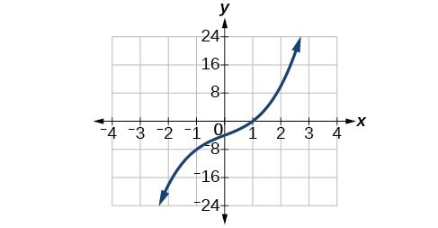 Graph of f(x)= x^3+3x-4.