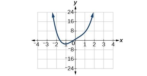 Graph of f(x)= x^4+5x+1.