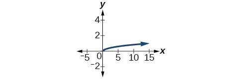 Graph of y=1/3sqrt(x).