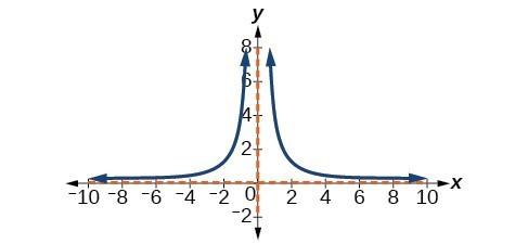 Graph of y=4/(x^2).