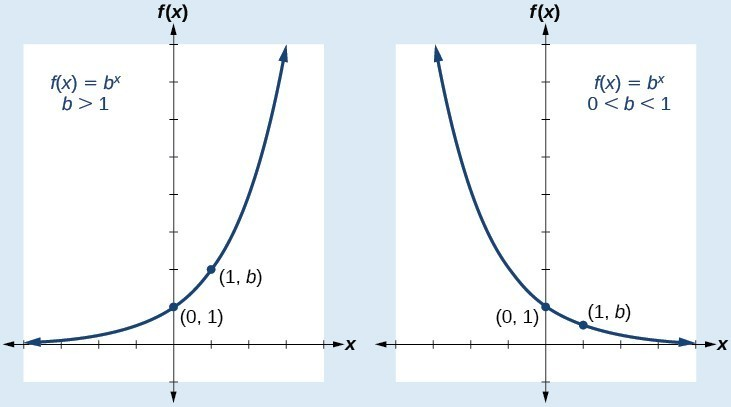 Graph of two functions where the first graph is of a function of f(x) = b^x when b>1 and the second graph is of the same function when b is 0<b<1. Both graphs have the points (0, 1) and (1, b) labeled.