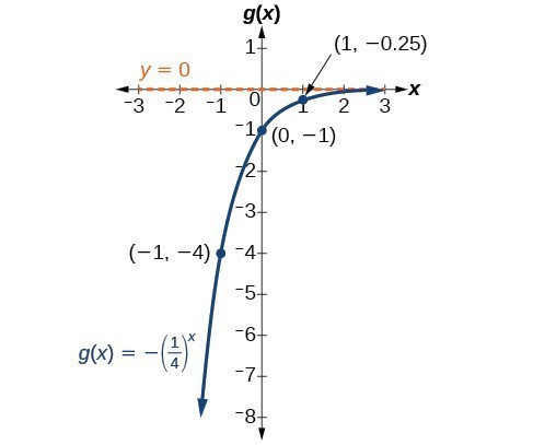 transformations of exponential functions pdf