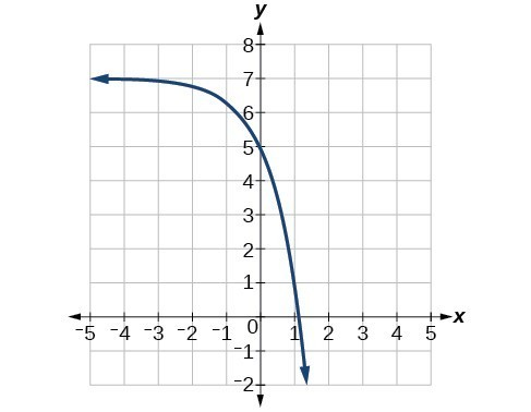 Graph of f(x)=3^(x) with the following translations: vertical stretch of 2, a reflection about the x-axis, and a shift up by 7.