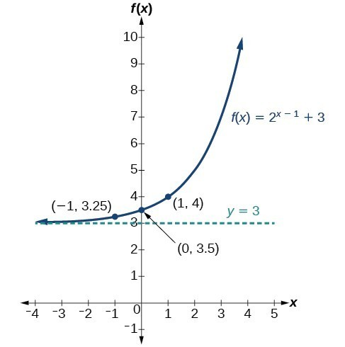 Graph of the function, f(x) = 2^(x-1)+3, with an asymptote at y=3. Labeled points in the graph are (-1, 3.25), (0, 3.5), and (1, 4).