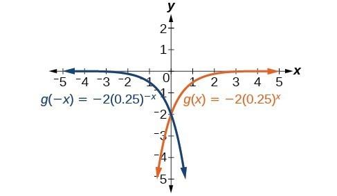 Graph of two functions, g(-x)=-2(0.25)^(-x) in blue and g(x)=-2(0.25)^x in orange.