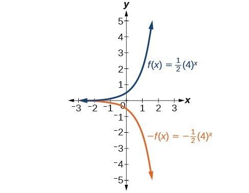 Graph of two functions, f(x)=(1/2)(4)^(x) in blue and -f(x)=(-1/2)(4)^x in orange.