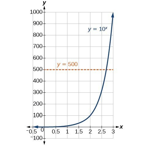 Convert from logarithmic to exponential form | College Algebra