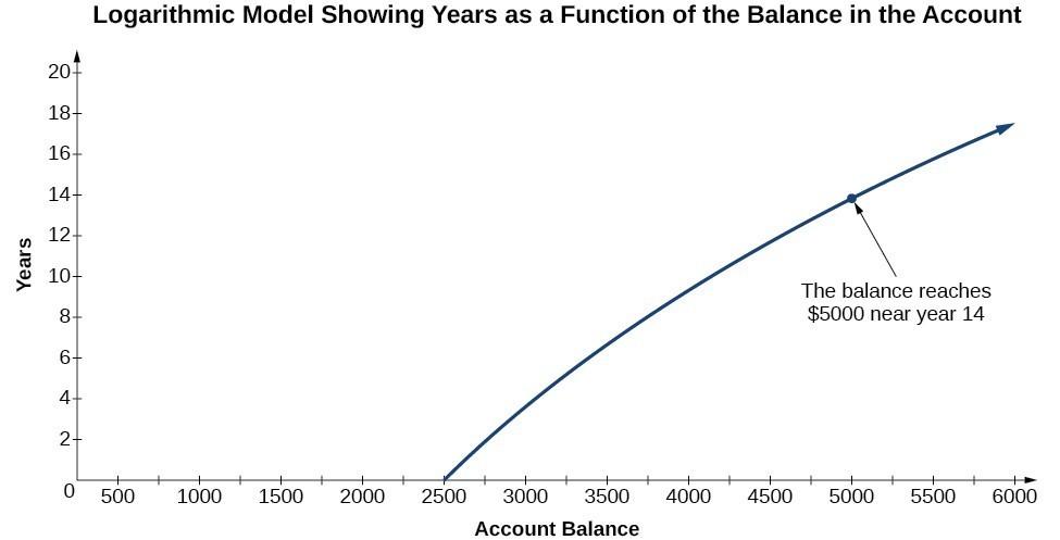 A graph titled,