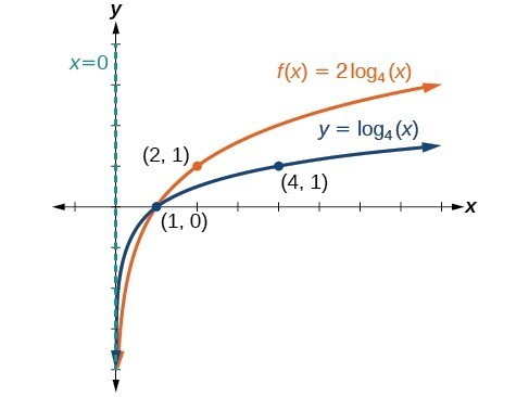 Graph of two functions. The parent function is y=log_4(x), with an asymptote at x=0 and labeled points at (1, 0), and (4, 1).The translation function f(x)=2log_4(x) has an asymptote at x=0 and labeled points at (1, 0) and (2, 1).