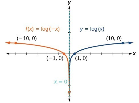 how to find the y intercept of a logarithmic function