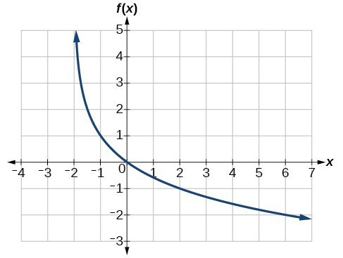 Graph of a logarithmic function with a vertical asymptote at x=-2, has been vertically reflected, and passes through the points (-1, 1) and (2, -1).