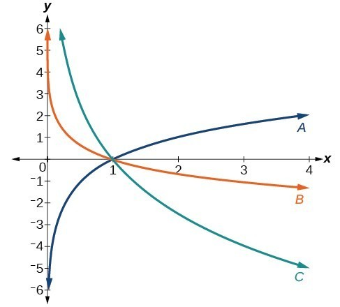 Graph of three logarithmic functions.