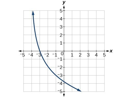 The graph y=log_3(x) has been reflected over the x-axis, vertically stretched by 3, and shifted to the left by 4.