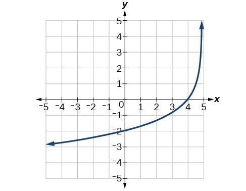 The graph y=log_3(x) has been reflected over the x-axis and y-axis, vertically stretched by 2, and shifted to the right by 5.