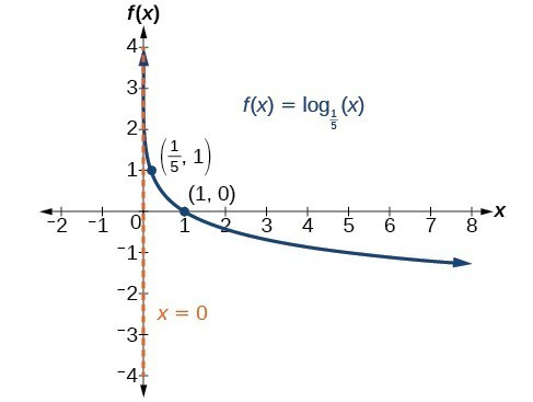 Graph of f(x)=log_(1/5)(x) with labeled points at (1/5, 1) and (1, 0). The y-axis is the asymptote.