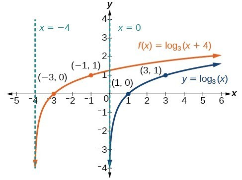 Graph of two functions. The parent function is y=log_3(x), with an asymptote at x=0 and labeled points at (1, 0), and (3, 1).The translation function f(x)=log_3(x+4) has an asymptote at x=-4 and labeled points at (-3, 0) and (-1, 1).