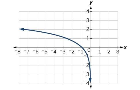 Solutions | College Algebra
