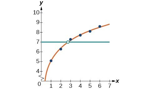 Graph of the intersection of a scattered plot with an estimation line and y=7.