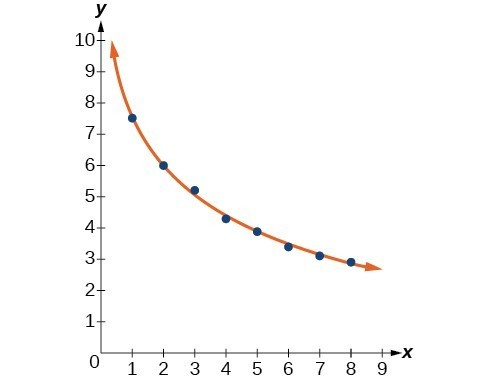 Graph of a scattered plot with an estimation line.