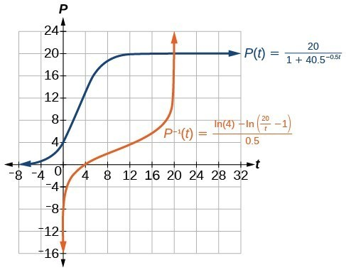 Graph of P(t)=20/(1+40.5e^(-0.5t)) and P(t)=(ln(4)-ln((20/t)-1)/0.5.