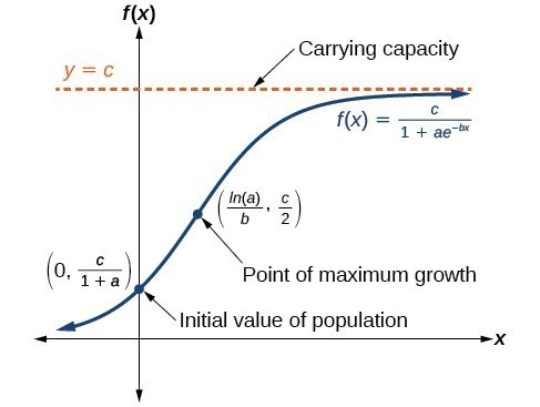Graph of f(x)=c/(1+ae^(-tx)). The carrying capacity is the asymptote at y=c. The initial value of population is (0, c/(1+a)). The point of maximum growth is (ln(a)/b, c/2).