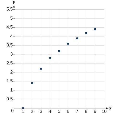 Graph of the previous table's values.